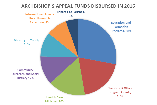 Archbishop's Appeal Funds Disbursed 2016