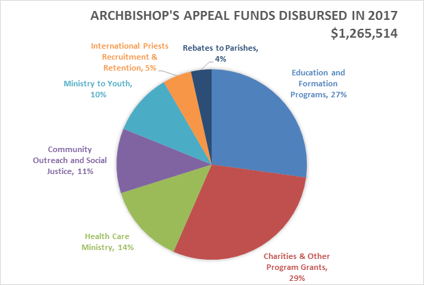 Archbishop's Appeal Funds Disbursed in 2017