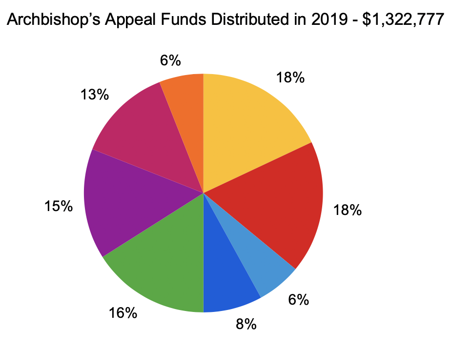 Archbishop's Appeal Funds Distributed Pie Chart 2019